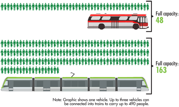 illustration of rider capacity on LRV vs bus