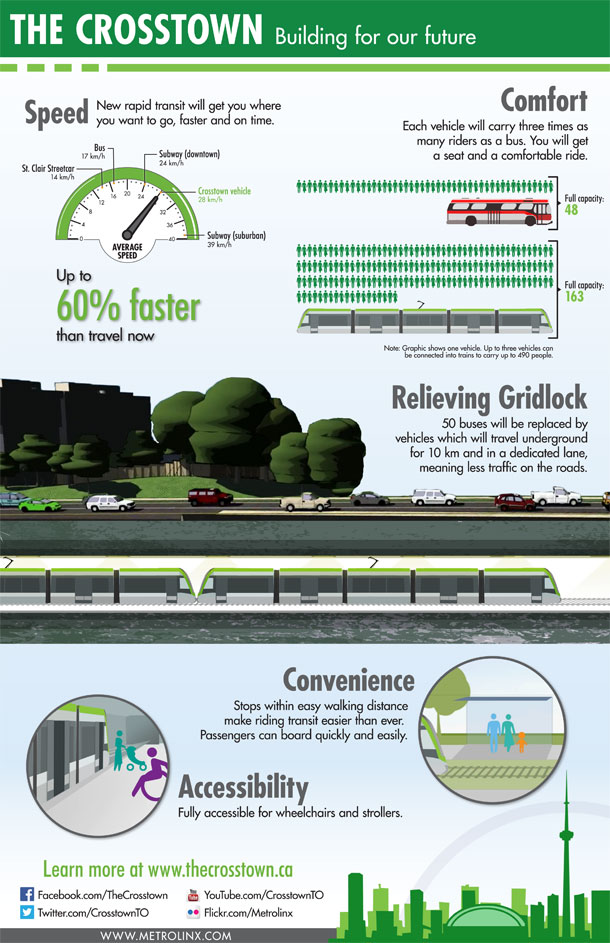 Crosstown Infographic