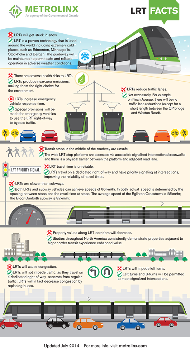 Metrolinx Light Rail Transit Infographic